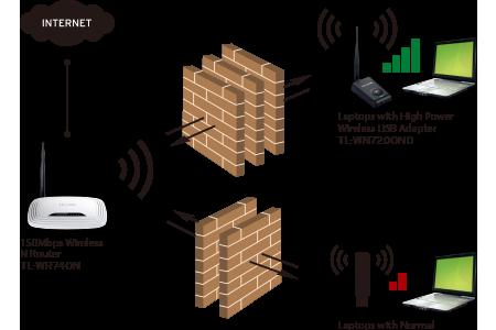 Adaptador Wireless Usb Alta Potência Tp-Link TL-WN7200ND Antena 5dBi