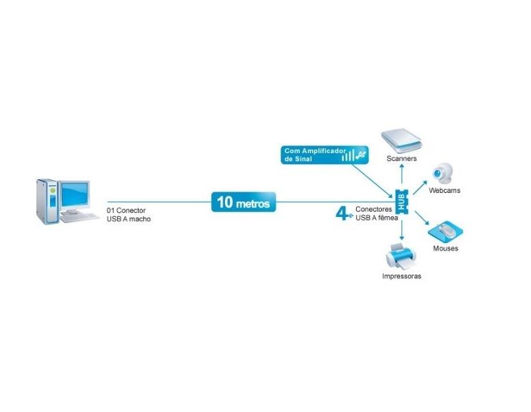 Cabo Extensor USB 10 Metros Com Amplificador de Sinal + Hub 4 Portas Comtac 9201
