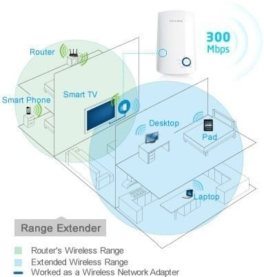 Repetidor De Sinal Wireless Wifi 300mbps Tp Link TL-WA850RE