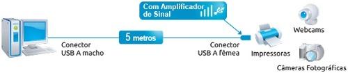 Cabo Extensor Usb 5 Metros Com Amplificador De Sinal Comtac 9093 R.03