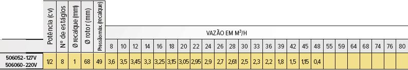 """Bomba Poço Artesiano 3"""" Multiestágio 1/2cv - Matsuyama"""