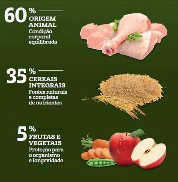 Guabi Natural Frango e Arroz Integral para Cães Adultos Raças Mini e Pequena 20kg