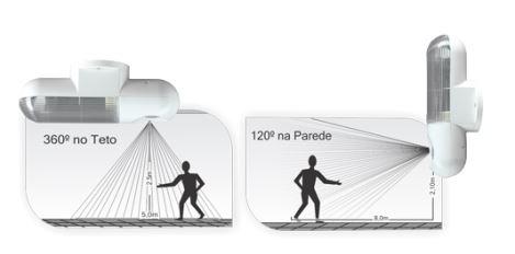 Luminária com Sensor de Presença