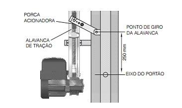 Kit motor portão eletrônico basculante BV Home 1/4 Hp - marca PPA