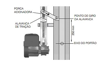 Kit motor portão eletrônico basculante potenza Predial jetflex bivolt 1/3 Hp (Fim de curso Híbrido) - marca PPA  - Esferatronic Comercio e Distribuição