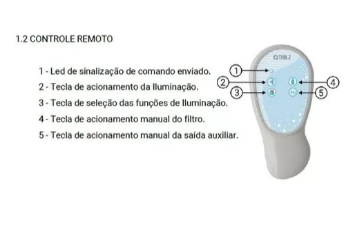 Central 36w Rgb - Basic Timer Plus Com 2 saídas e Timer