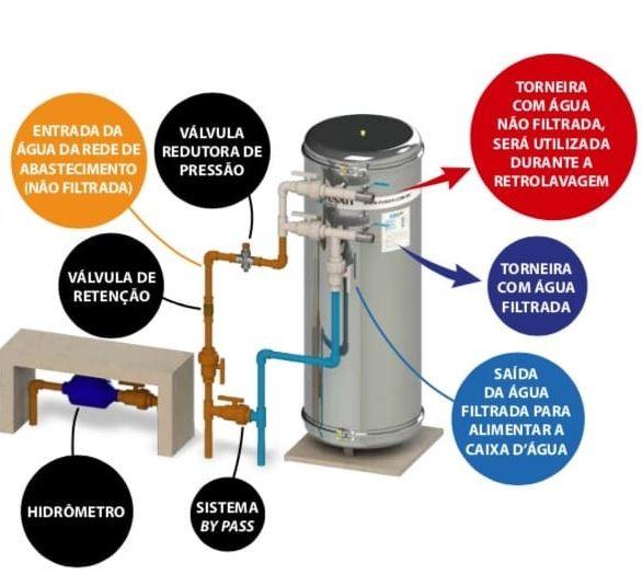 Filtro de água Fusati:  Modelo Indico: 800 a 1.000 litros/ hora (SEM CARGA FILTRANTE)