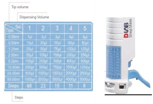 Dispensador/Repipetador Manual, Faixa de Dispensação de 0,5ml - 50ml, Para uso em Conjunto com Seringas (COMBITIPS) – Modelo: BIOSTEPMATE
