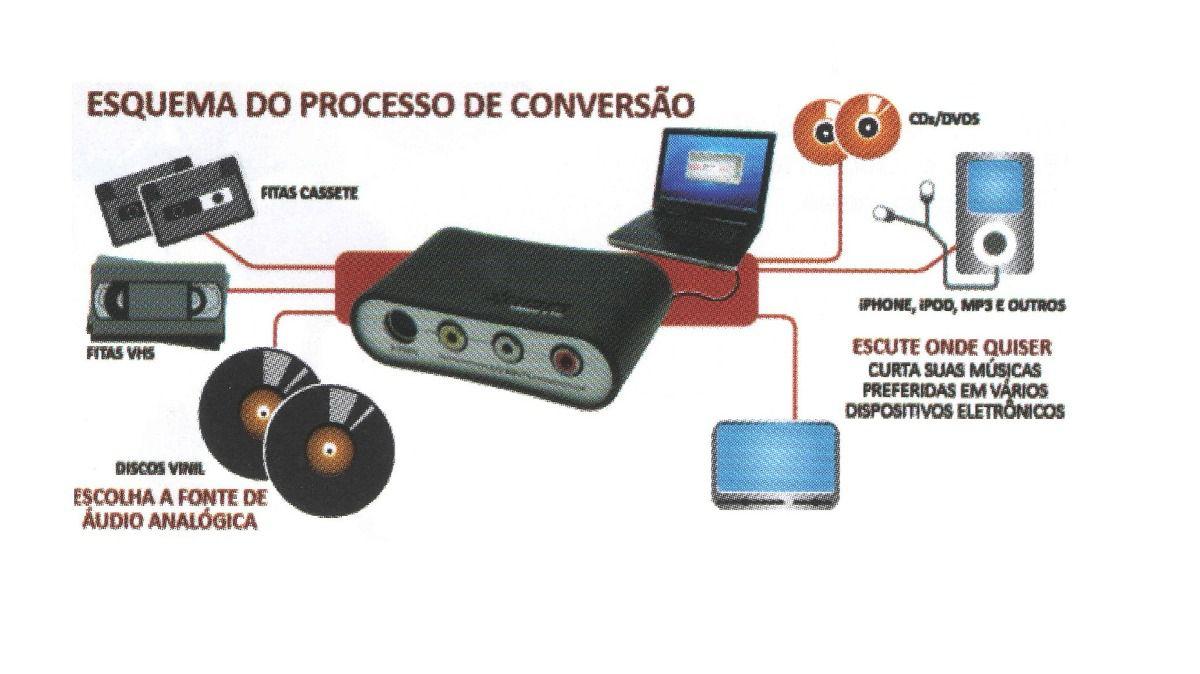 Conversor Digital ION De Vídeo E Áudio Para PC - VIDEO2PCMK2