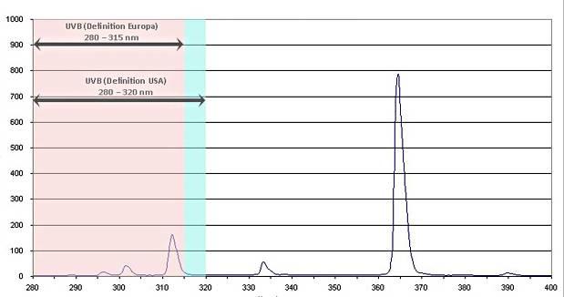 Cod.SUNLAMP - Lâmpada Ultravitalux UVA-UVB 220V 300W - OSRAM  - lampadas.net
