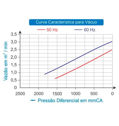 Compressor Radial Simples Estágio   2CRN 410 25 SM - Nexco