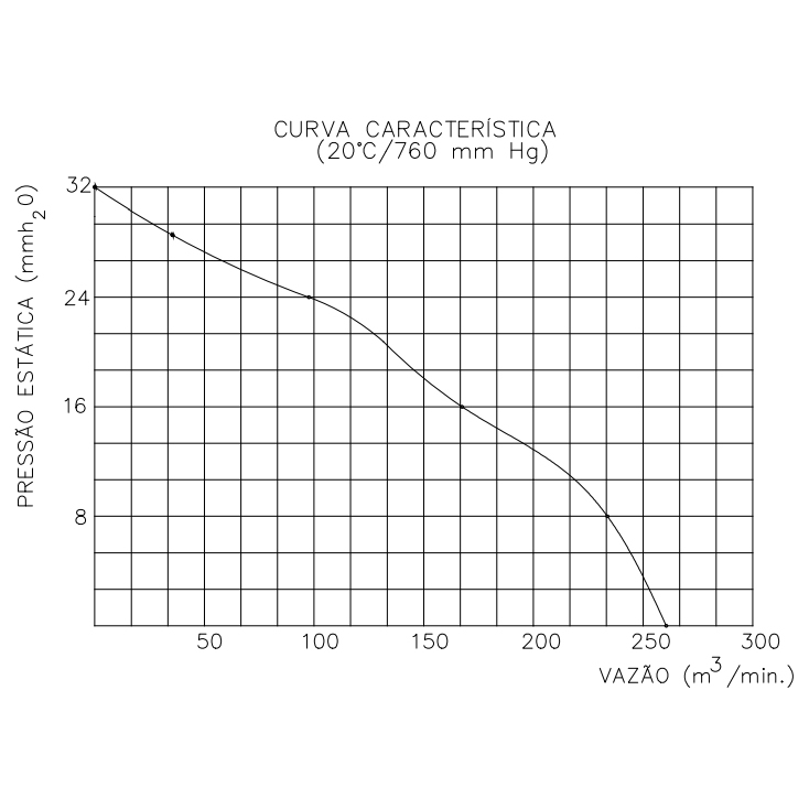 Exaustor Axial Ø70cm   EQ700 Motor WEG - Qualitas