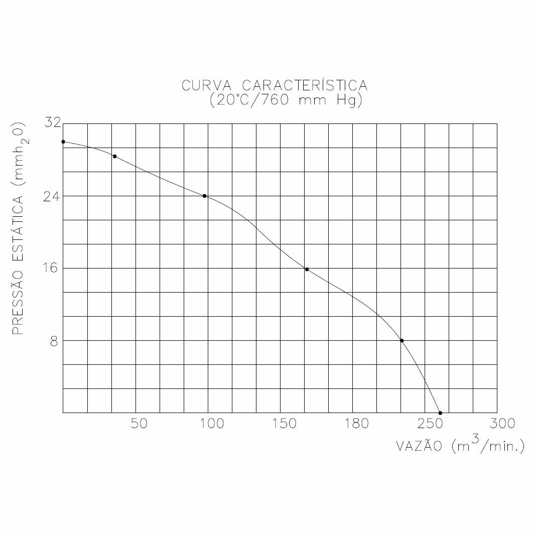 Exaustor Axial com Telhado Ø70cm | EQT700 T6 - Qualitas