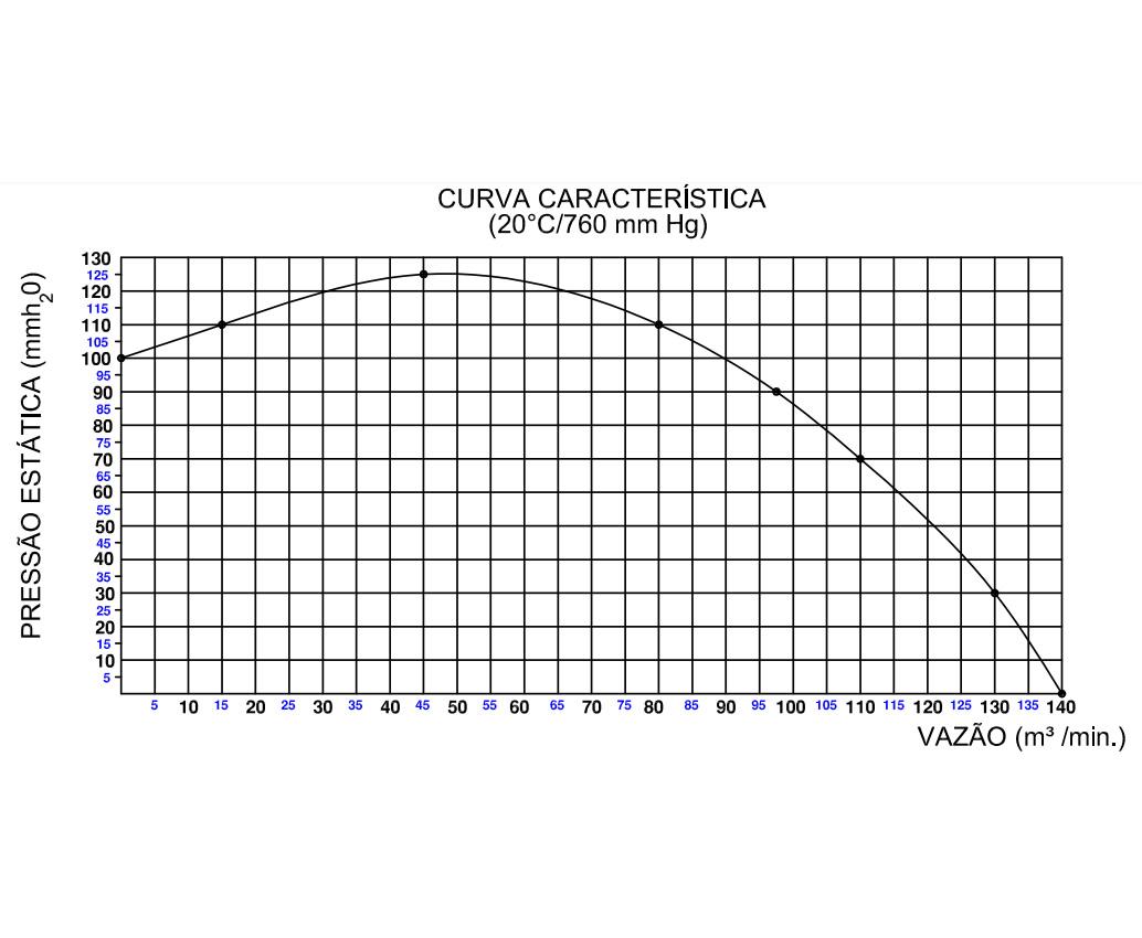 Exaustor Centrífugo - 5 HP | CQ5 T4 - Qualitas
