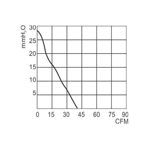 Microventilador Blower 120mm | RT 120 RD - Nework