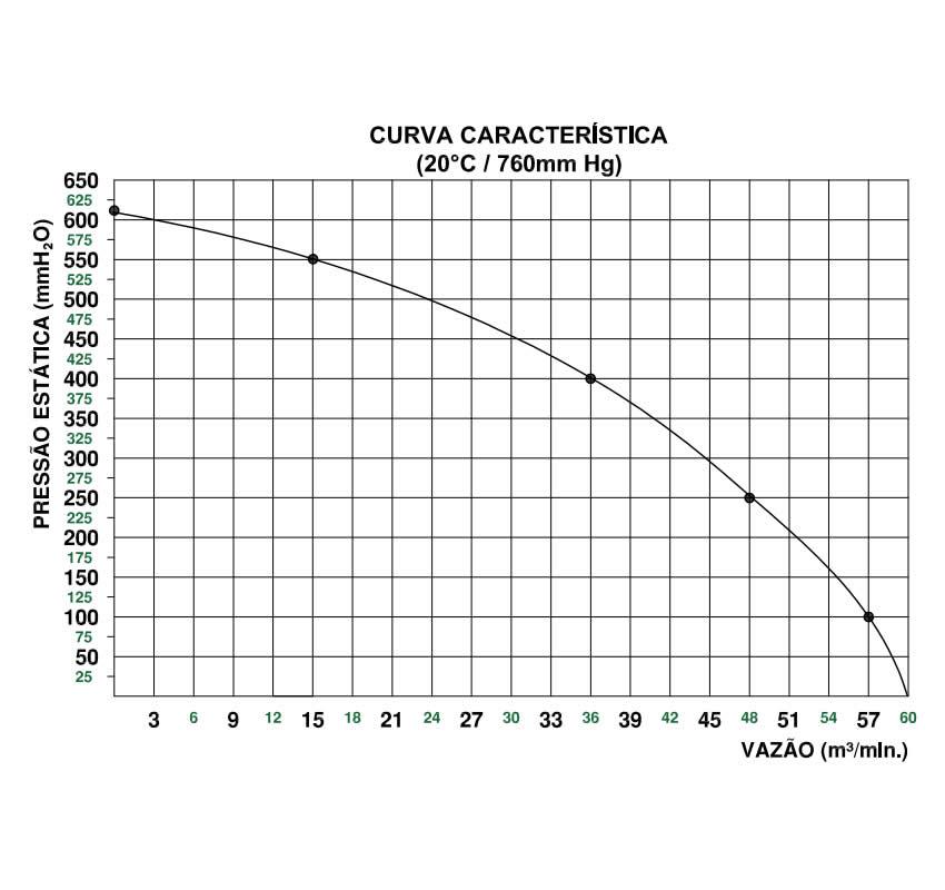 Soprador Centrífugo Alta Pressão - 7,5 HP | SCQ7 T2 RD - Qualitas