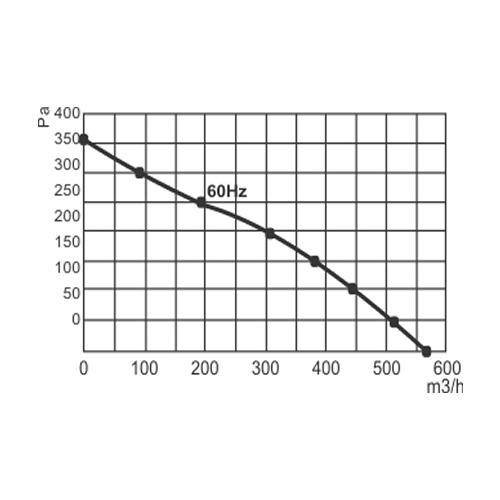 Ventilador Radial Centrífugo | 175 x 42R - Nework