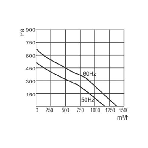 Ventilador Radial Centrífugo | 225 x 99R - Nework