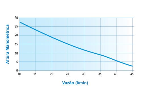 Pressurizador PL280P Bivolt Lorenzetti 400w 28 mca