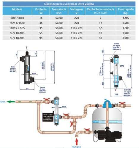 Tratamento De Agua Ultra Violeta 18 M³/h Para Piscina Sodramar