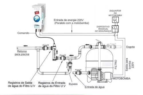 Tratamento De Agua Ultra Violeta Para Piscina 36w 4,8 m³/h Pooltec