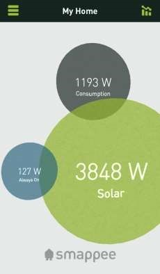 Smappee Solar (sem TCs)