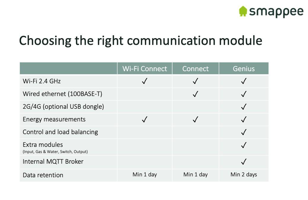 Smappee Wi-Fi Connect - Componente