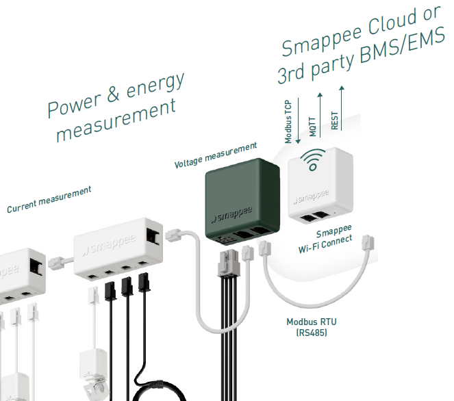 Smappee Wi-Fi Connect - Medidor