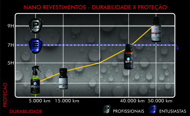 VITRIFICADOR GT1 CERAMIC 20ML – NANO REVESTIMENTO  PINTURA  - Loja Go Eco Wash