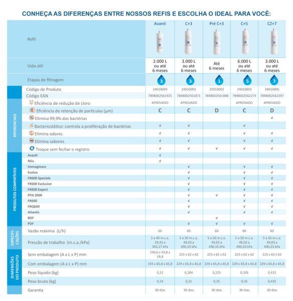 REFIL ORIGINAL CZ+7 PARA PURIFICADORES IBBL