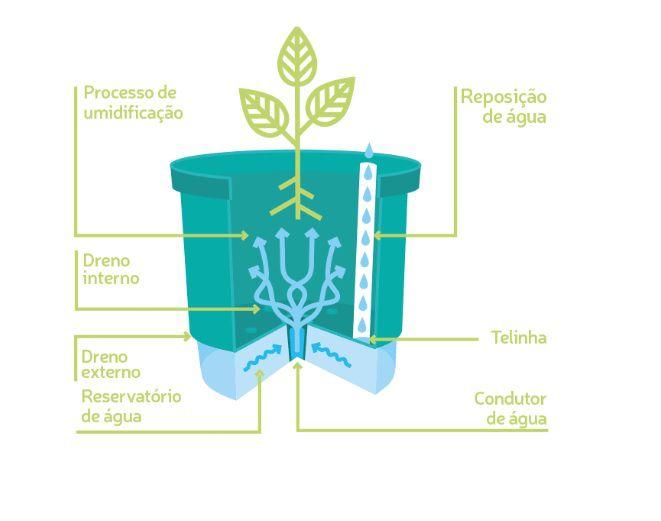 "Kit 3 Vasos Auto Irrigável ""Plante o Bem o Resto vem"" Branco"