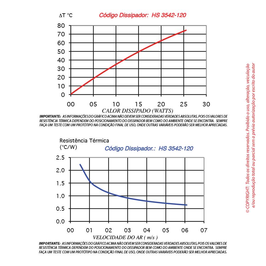 Dissipador de calor RDD 3542-120