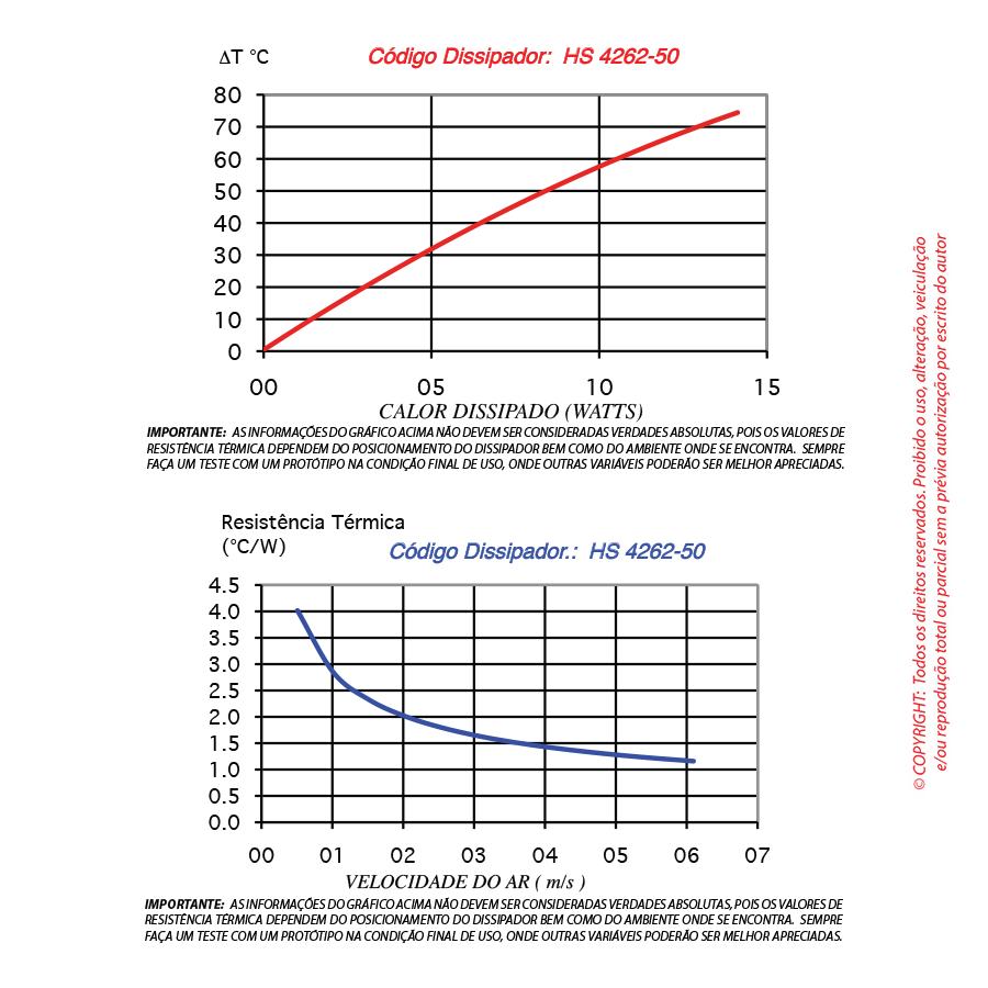 Dissipador de calor RDD 4262-50