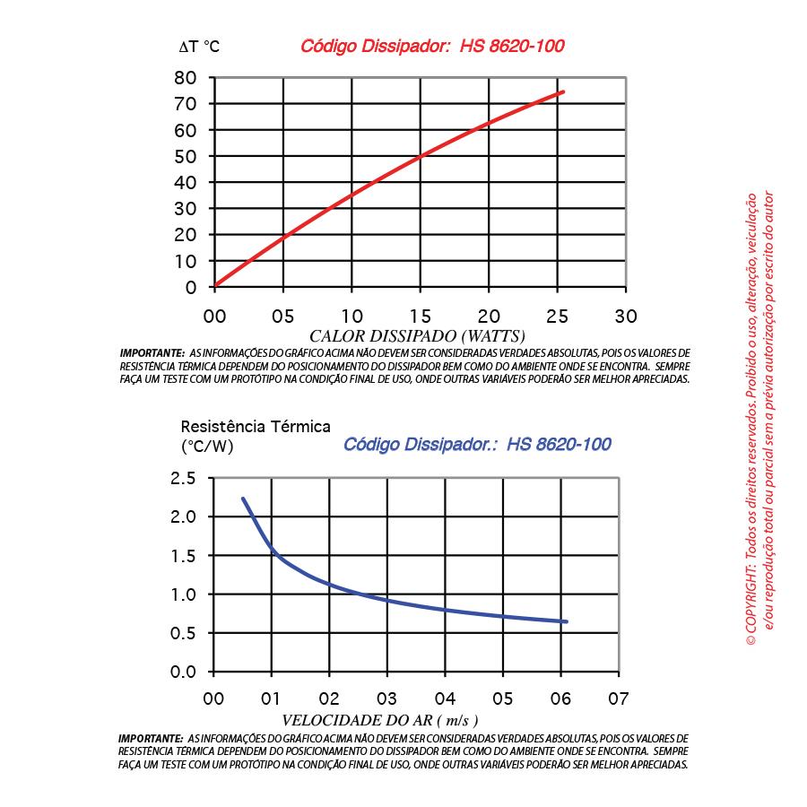 Dissipador de calor RDD 8620-100