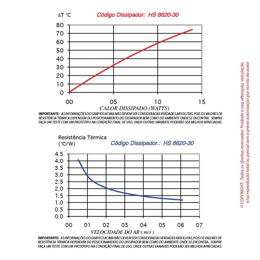Dissipador de calor RDD 8620-30