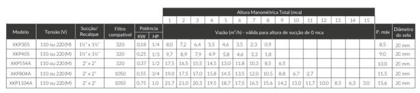 Bomba 1/4cv Monofásica 220V XKP 305 - Lepono