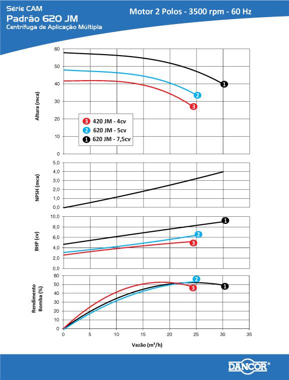 Bomba Centrífuga Industrial 7,5 CV Tri 220/380 V CAM 650 TJM - Dancor