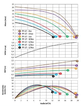 Bomba com Pré-Filtro para Piscina 1.5 CV Trifásica PF-17 - Dancor