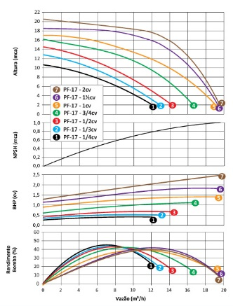 Bomba com Pré-Filtro para Piscina 3/4 CV Trifásica PF-17 - Dancor