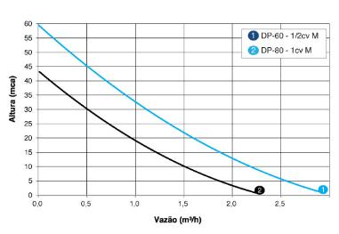 Bomba Periférica 1 CV Mono 220 V DP-80 - Dancor