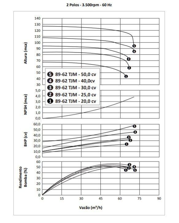 Bomba para Combate a Incêndio 25 CV 89-62 TJM - Dancor