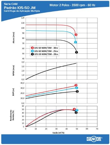 Bomba para Combate a Incêndio 20 CV Trifásica 105-50 TJM - Dancor