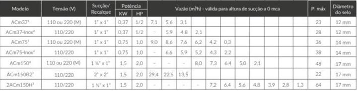 Motobomba Centrífuga 0.5 HP ACM37 220v - Lepono