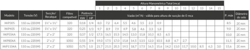 Motobomba para Piscina 0.5 HP Monofásica 220v XKP 554A - Lepono