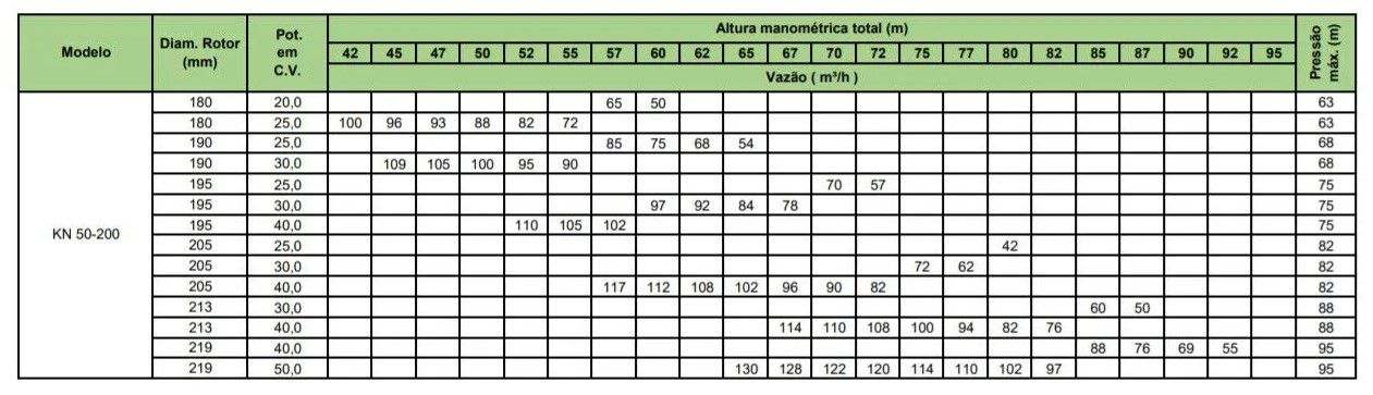 Motobomba Trifásica para Incêndio KN 50-200 50cv - King