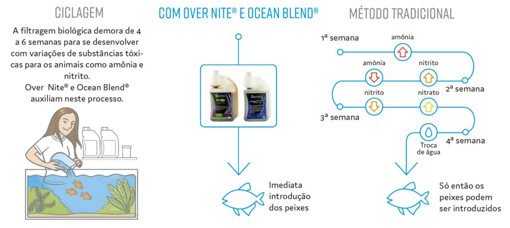 ACELERADOR BIOLÓGICO OVER NITE OCEAN TECH - 250 ml