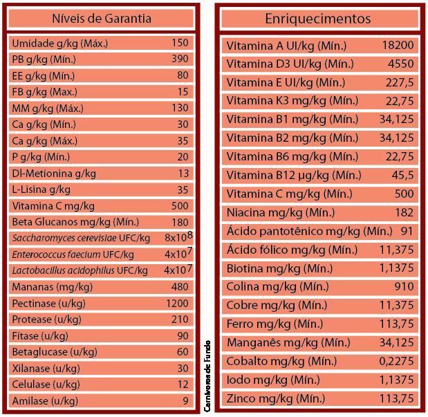 RAÇÃO POYTARA CARNÍVOROS DE FUNDO - Pote 500 gr