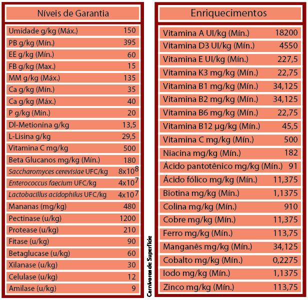 RAÇÃO POYTARA CARNÍVOROS DE SUPERFÍCIE - Pote 310 gr