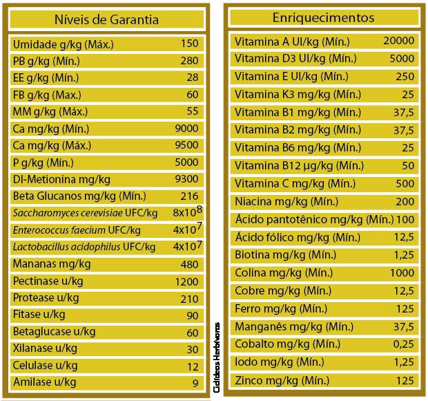 RAÇÃO POYTARA CICLÍDEOS HERBÍVOROS - Pote 280 gr