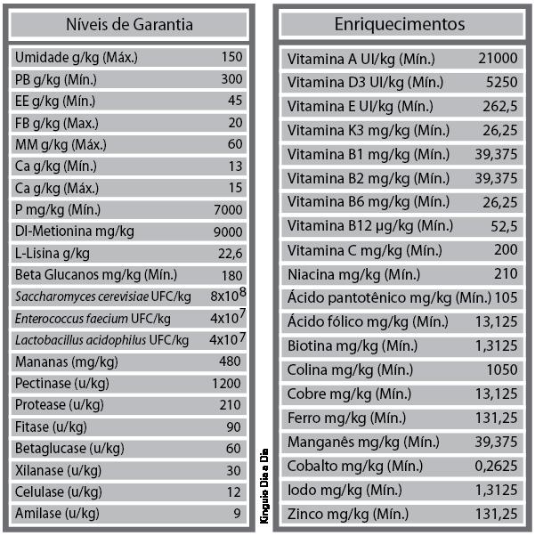 RAÇÃO POYTARA KINGUIO DIA A DIA - Pote 500 gr